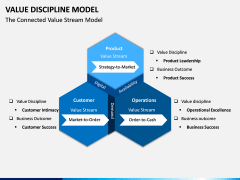 Value Discipline Model PPT Slide 8