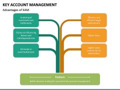 Key Account Management PPT Slide 57