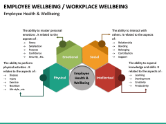 Employee Wellbeing PPT Slide 21