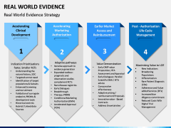 Real World Evidence PPT Slide 5