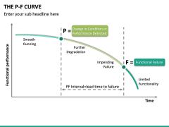 P-F Curve PPT Slide 20