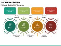 Patient Ecosystem PPT Slide 26