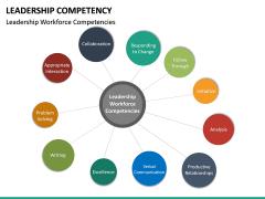 Leadership Competency PPT Slide 21