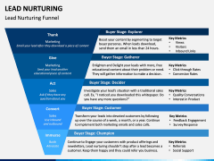 Lead Nurturing PPT Slide 8