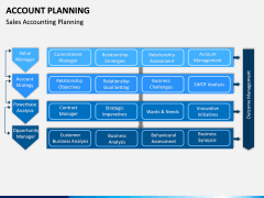 Account Planning PPT Slide 5