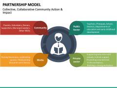 Partnership Model PPT Slide 23