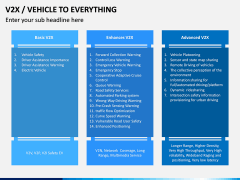 Vehicle to Everything (V2X) PPT Slide 7