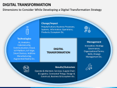 Digital Transformation PPT Slide 4