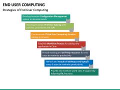 End User Computing PPT Slide 22