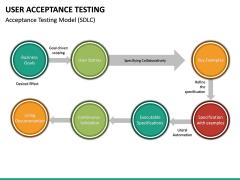 User Acceptance Testing PPT Slide 26