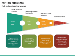 Path to Purchase PPT Slide 21