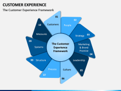 Customer Experience Management PPT Slide 1