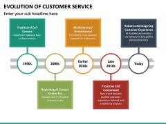 Evolution of Customer Service PPT Slide 13