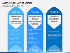 Elements of Supply Chain PPT Slide 3