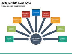 Information Assurance PPT slide 16
