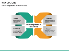 Risk Culture PPT Slide 23
