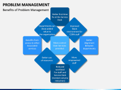 Problem Management PPT slide 15