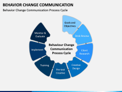 Behavior Change Communication PPT Slide 3