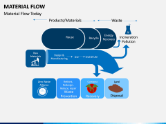Material Flow PPT Slide 4