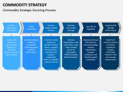 Commodity Strategy PPT Slide 5