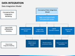 Data Integration PPT slide 4