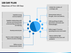 100 Day Plan PPT Slide 18