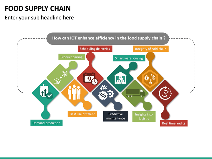 Food Supply Chain Powerpoint Template
