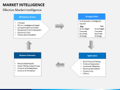 Market intelligence PPT slide 11