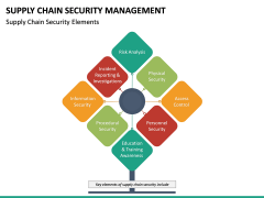 Supply Chain Security Management PPT Slide 13