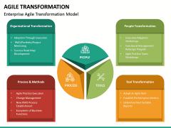 Agile Transformation PPT Slide 38