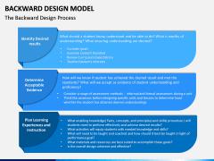 Backward Design Model PPT Slide 3