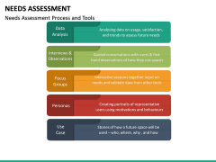 Needs Assessment PPT Slide 30
