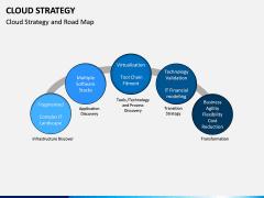 Cloud Strategy PPT Slide 11