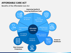 Affordable Care Act PPT Slide 2