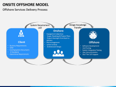 Onsite Offshore Model PPT Slide 10
