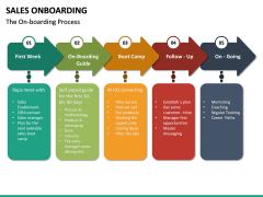 Sales Onboarding PPT Slide 15