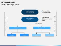 Hoshin Kanri PPT Slide 16