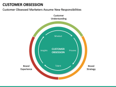 Customer Obsession PPT Slide 31