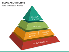 Brand Architecture PPT Slide 16