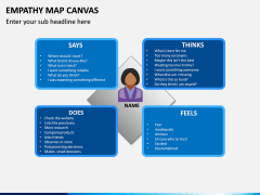 Empathy Map Canvas PPT Slide 3