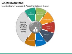 Learning Journey PPT Slide 23