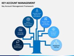 Key Account Management PPT Slide 5