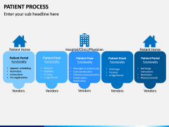 Patient Process PPT Slide 4
