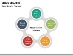 Cloud Security PPT Slide 29