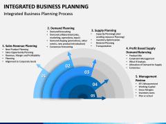 Integrated Business Planning PPT Slide 3