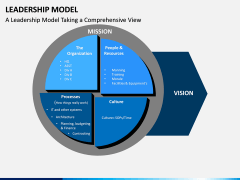 Leadership Model PPT Slide 4