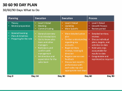 30 60 90 Day Plan PPT Slide 53