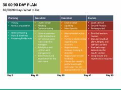 30 60 90 Day Plan PPT Slide 53