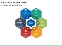 Cross functional teams PPT slide 13
