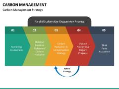 Carbon Management PPT Slide 18